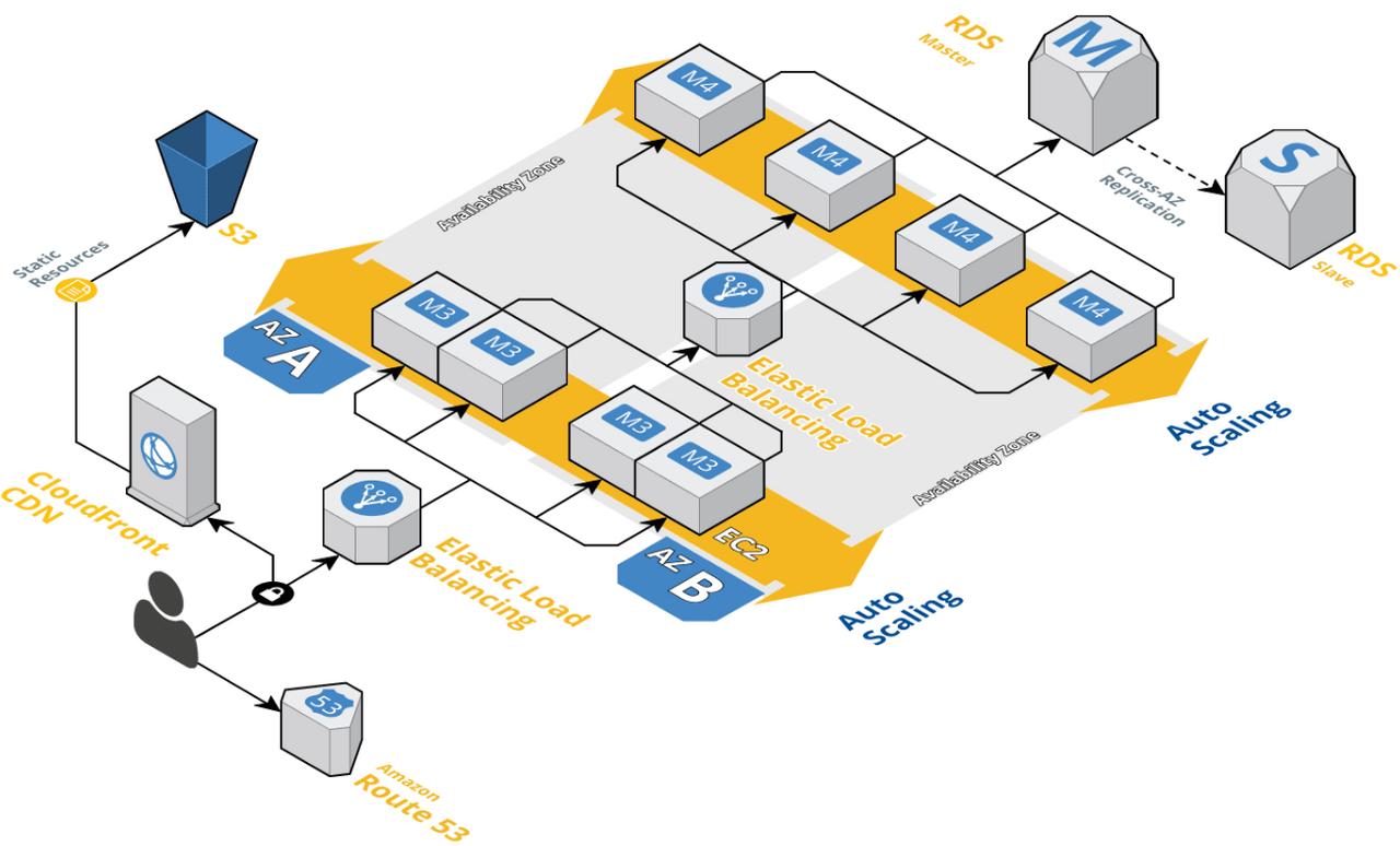 3d relational network diagram